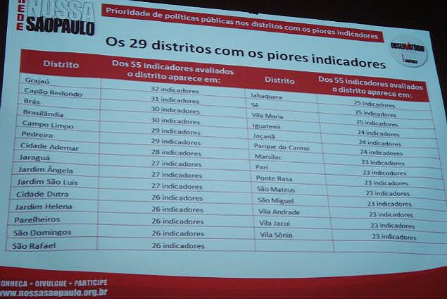 Hamburgueria Artesanal Zona Sul Sp ~ Estudo aponta que Grajaúé o pior distrito para viver em S u00e3o Paulo u2013 Mural